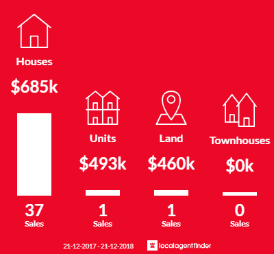 Average sales prices and volume of sales in Wandin North, VIC 3139
