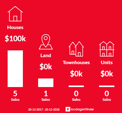 Average sales prices and volume of sales in Wandoan, QLD 4419