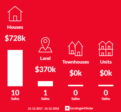 Average sales prices and volume of sales in Wandong, VIC 3758