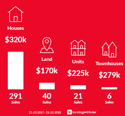 Average sales prices and volume of sales in Wangaratta, VIC 3677
