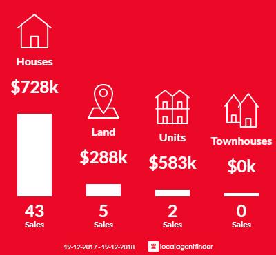 Average sales prices and volume of sales in Wangi Wangi, NSW 2267