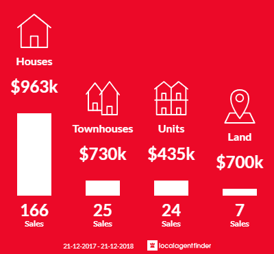 Average sales prices and volume of sales in Wantirna South, VIC 3152