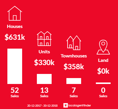 Average sales prices and volume of sales in Warana, QLD 4575