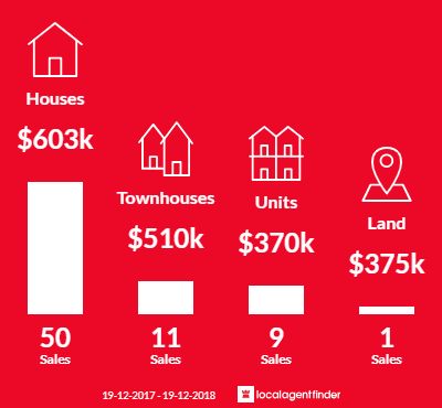 Average sales prices and volume of sales in Waratah, NSW 2298