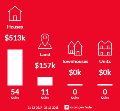 Average sales prices and volume of sales in Warburton, VIC 3799
