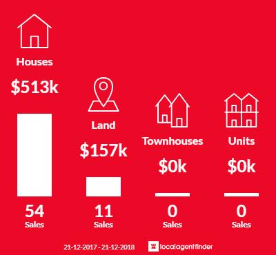 Average sales prices and volume of sales in Warburton, VIC 3799