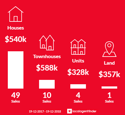 Average sales prices and volume of sales in Warilla, NSW 2528