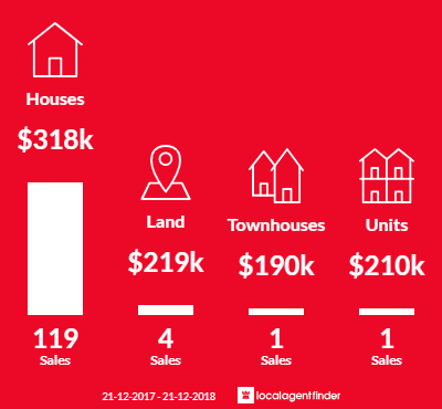 Average sales prices and volume of sales in Warnbro, WA 6169