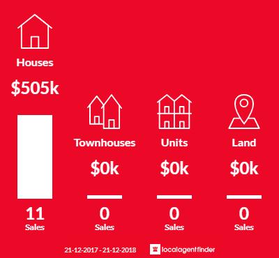 Average sales prices and volume of sales in Warneet, VIC 3980