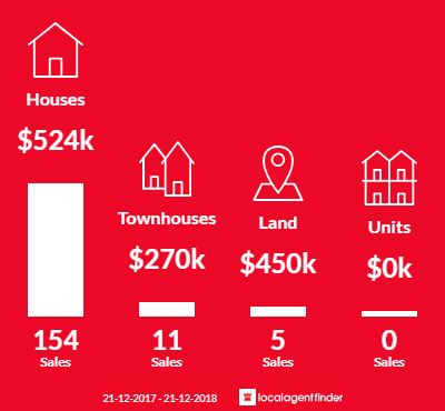Average sales prices and volume of sales in Warner, QLD 4500