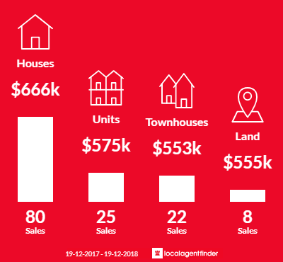 Compare 14 real estate agents in Warners Bay, NSW 2282