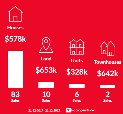 Average sales prices and volume of sales in Warradale, SA 5046