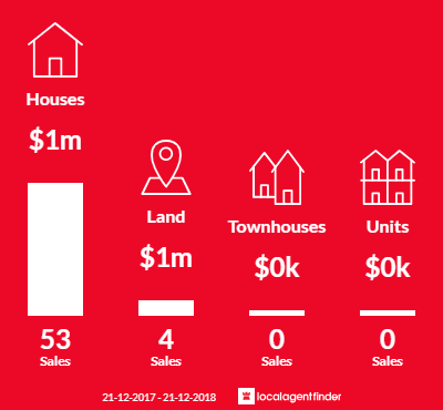 Average sales prices and volume of sales in Warrandyte, VIC 3113