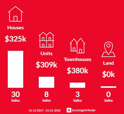 Average sales prices and volume of sales in Warrane, TAS 7018