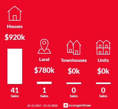 Average sales prices and volume of sales in Warranwood, VIC 3134