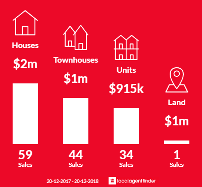 Average sales prices and volume of sales in Warriewood, NSW 2102