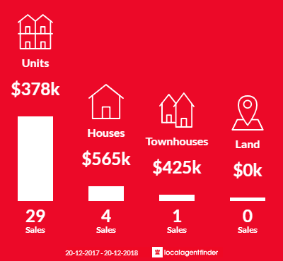 Average sales prices and volume of sales in Warwick Farm, NSW 2170