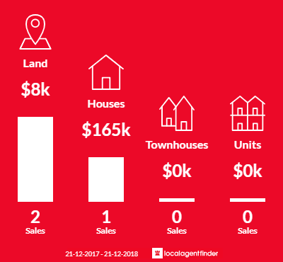 Average sales prices and volume of sales in Watchem, VIC 3482