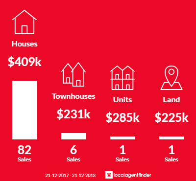 Average sales prices and volume of sales in Waterford, QLD 4133