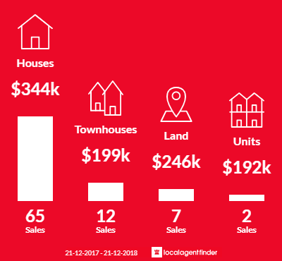 Average sales prices and volume of sales in Waterford West, QLD 4133