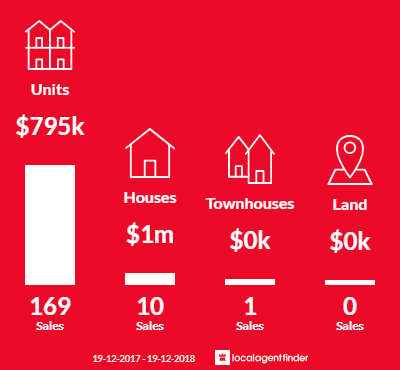 Average sales prices and volume of sales in Waterloo, NSW 2017