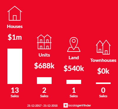 Average sales prices and volume of sales in Watermans Bay, WA 6020