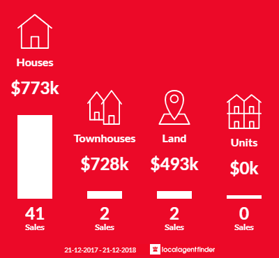Average sales prices and volume of sales in Watsonia North, VIC 3087