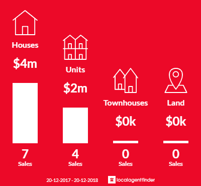 Average sales prices and volume of sales in Watsons Bay, NSW 2030