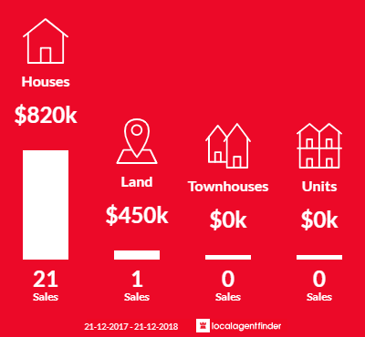 Average sales prices and volume of sales in Wattle Glen, VIC 3096