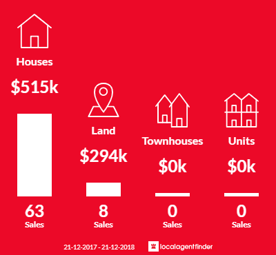 Average sales prices and volume of sales in Wattle Grove, WA 6107