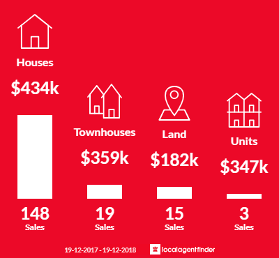Average sales prices and volume of sales in Wauchope, NSW 2446