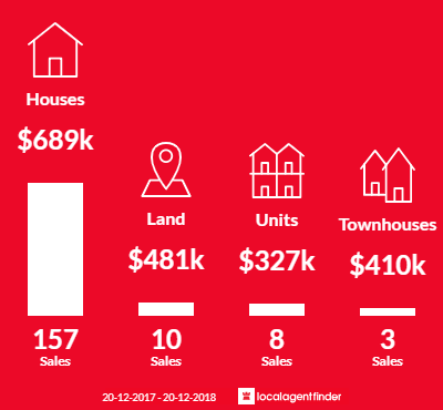 Average sales prices and volume of sales in Wavell Heights, QLD 4012