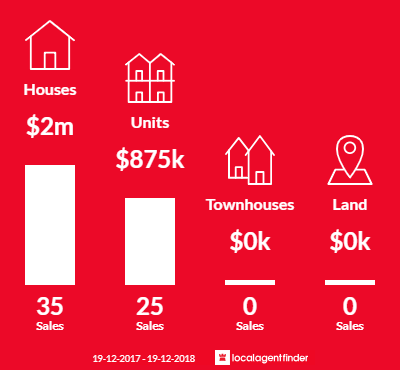 Average sales prices and volume of sales in Waverley, NSW 2024