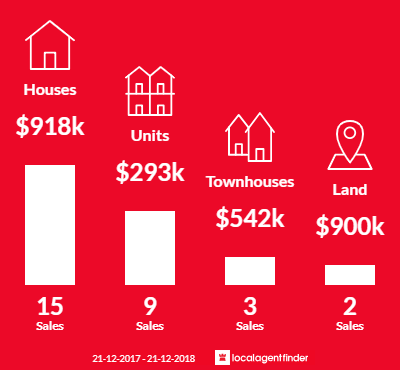Average sales prices and volume of sales in Wayville, SA 5034