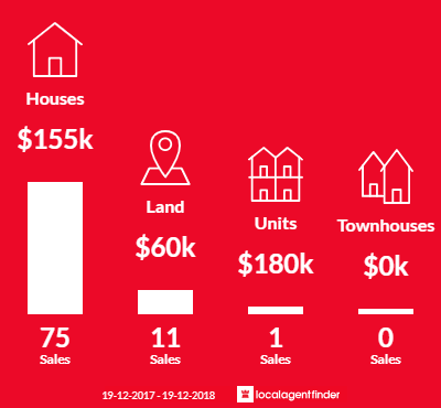 Average sales prices and volume of sales in Wellington, NSW 2820