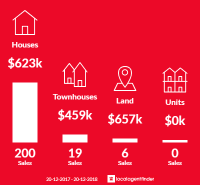 Average sales prices and volume of sales in Wellington Point, QLD 4160