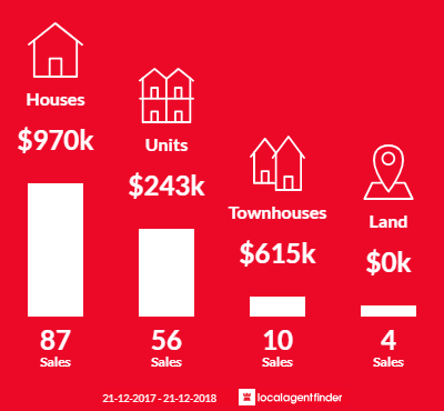 Average sales prices and volume of sales in Wembley, WA 6014