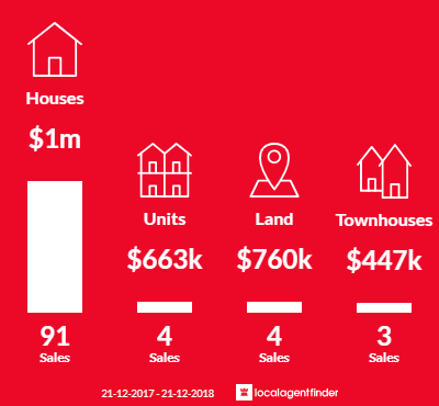 Average sales prices and volume of sales in Wembley Downs, WA 6019
