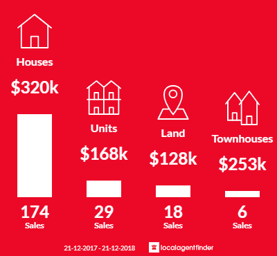 Average sales prices and volume of sales in Wendouree, VIC 3355