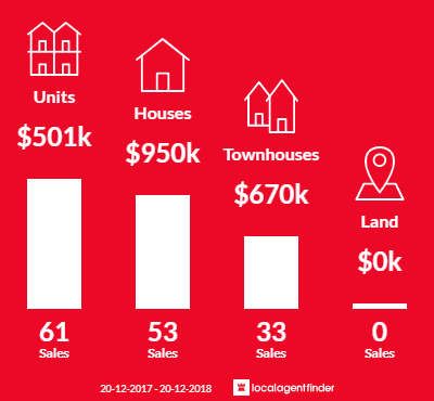 Average sales prices and volume of sales in Wentworthville, NSW 2145