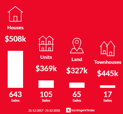 Average sales prices and volume of sales in Werribee, VIC 3030