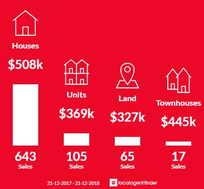 Average sales prices and volume of sales in Werribee, VIC 3030