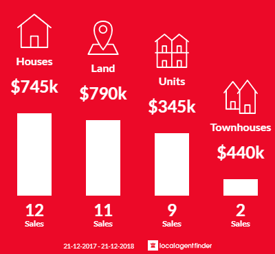 Average sales prices and volume of sales in Werribee South, VIC 3030