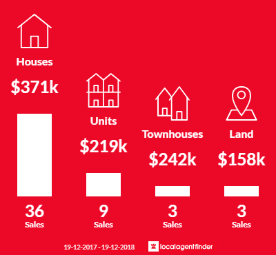 Average sales prices and volume of sales in West Albury, NSW 2640
