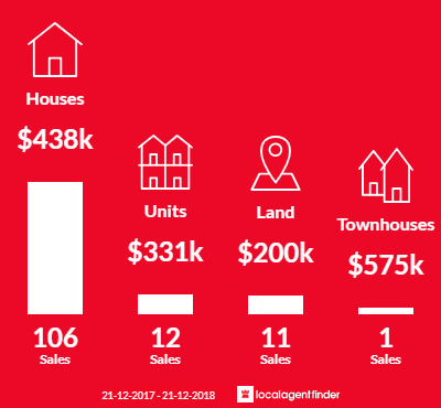 Average sales prices and volume of sales in West Busselton, WA 6280