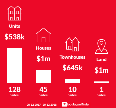 Average sales prices and volume of sales in West End, QLD 4101