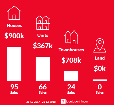 Average sales prices and volume of sales in West Footscray, VIC 3012