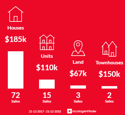 Average sales prices and volume of sales in West Gladstone, QLD 4680
