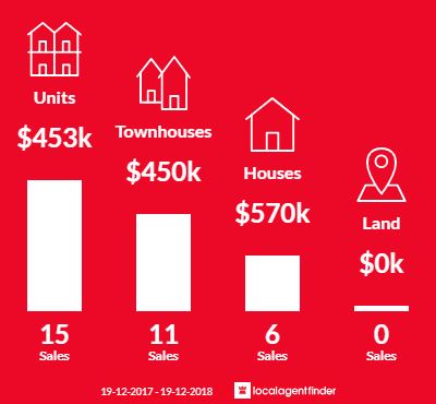 Average sales prices and volume of sales in West Gosford, NSW 2250