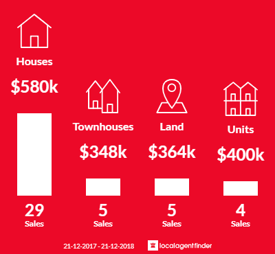 Average sales prices and volume of sales in West Lakes Shore, SA 5020